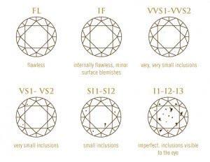 Diamond Clarity - Best Jewelry Stores in San Diego
